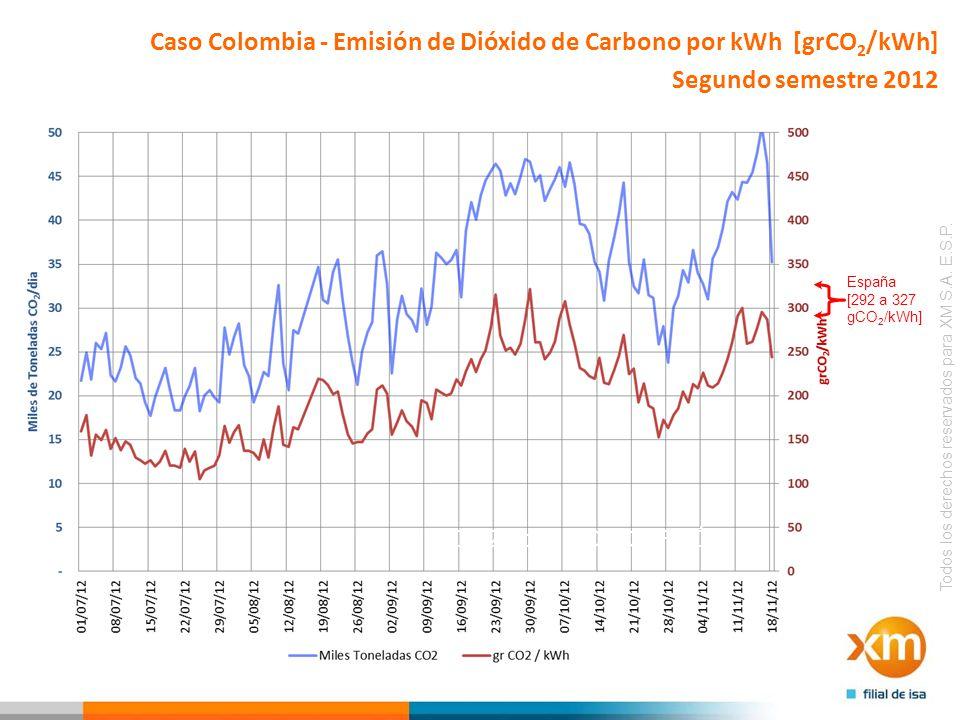 Caso Colombia - Emisión de Dióxido de Carbono por kWh [grCO2/kWh]